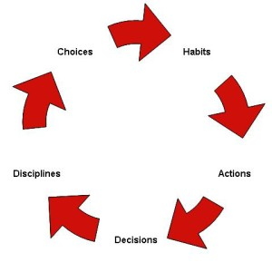 Choices - Habits - Actions - Decisions - Disciplines Graphic