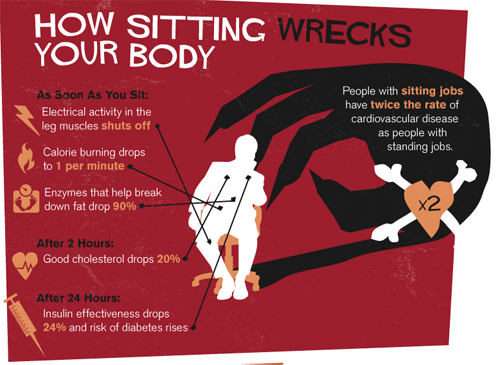 How_sitting_affects_your_body_
